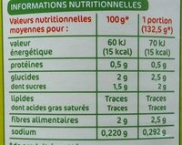 Coeurs de céleri - Informations nutritionnelles