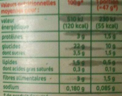 Maïs doux - Nutrition facts