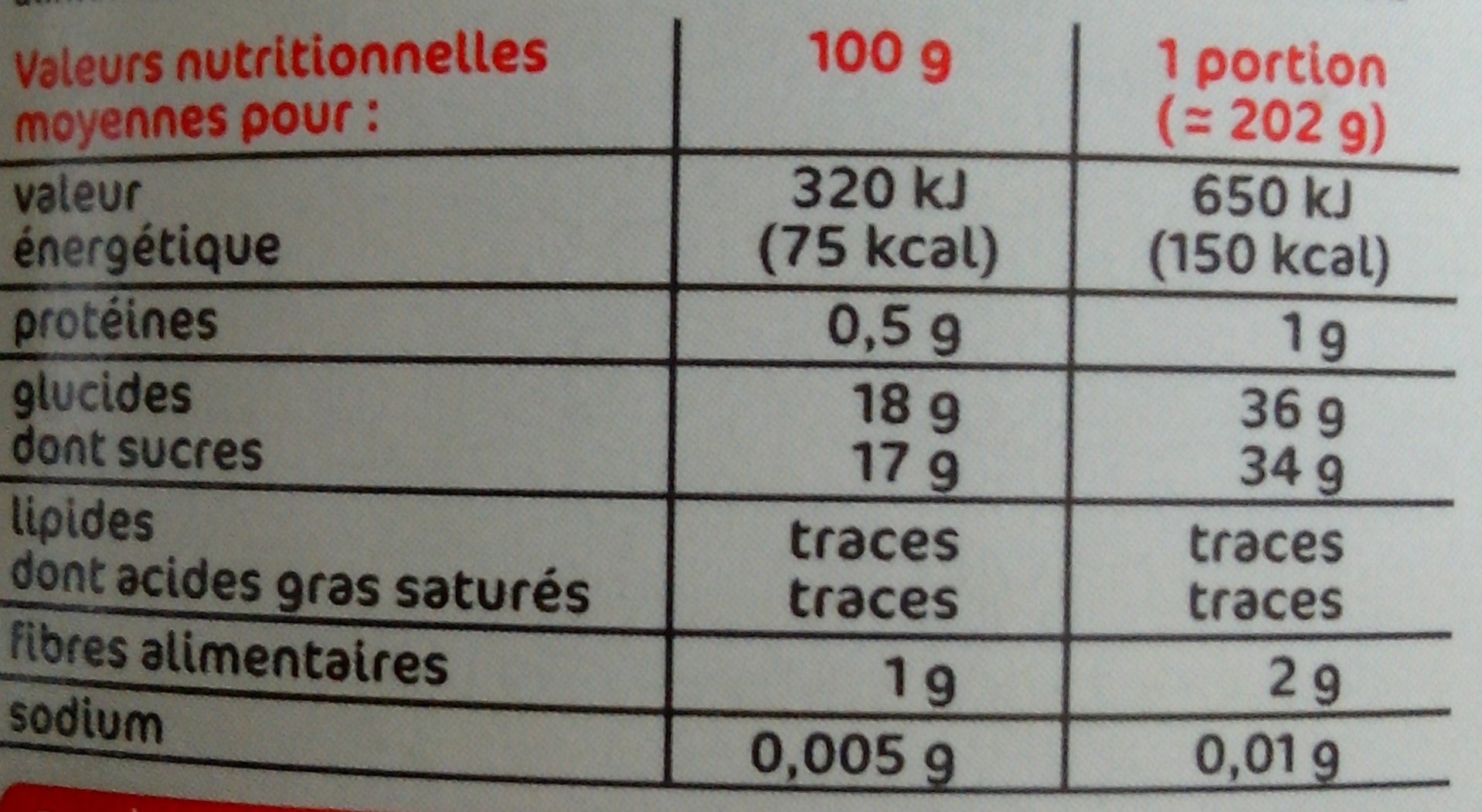 Pêches au sirop - Informations nutritionnelles - fr