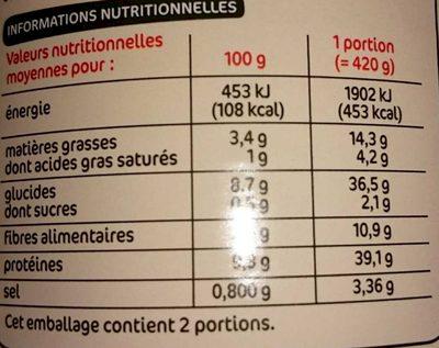 Petit salé lentilles - Nutrition facts