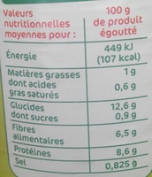 Haricot rouges 1/2 250g pne - Nutrition facts