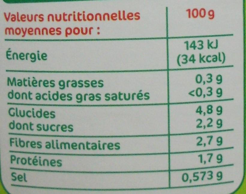 Légumes couscous - Nutrition facts