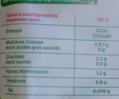 Salade iceberg - Informations nutritionnelles - fr
