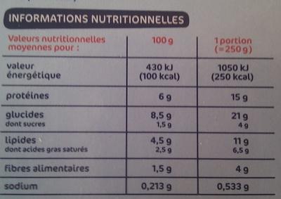 Gratin de saumon épinards pomme de terre - Informations nutritionnelles