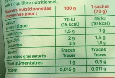 Coeurs de laitue - Informations nutritionnelles - fr