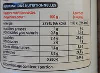 Boeuf bourguignon - Informations nutritionnelles - fr