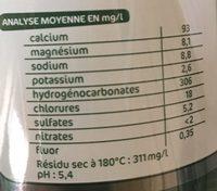 Eau minérale naturelle gazéifiée - Informations nutritionnelles