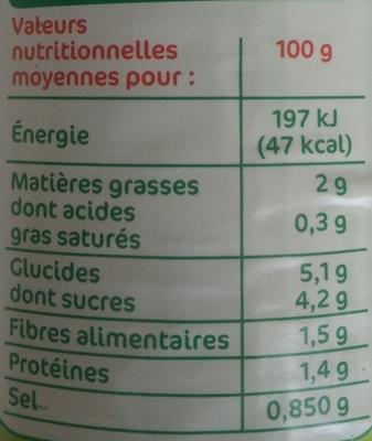 Ratatouille à la niçoise 1/2 - Nutrition facts