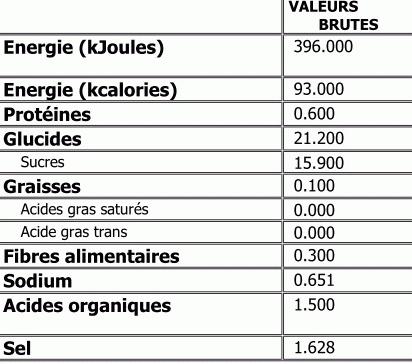 Sauce Barbecue - Voedigswaarden