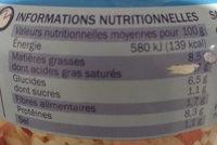 Salade de riz et thon - Informations nutritionnelles - fr