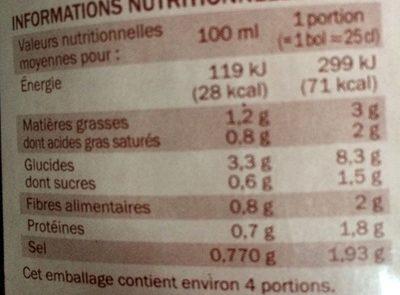 Velouté de cèpes et bolets - Nutrition facts - fr