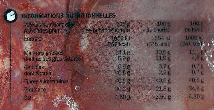 Assiette de de charcuterie espagnole - Informations nutritionnelles - fr