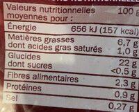 Pommes de terre grillées à la provençale - Voedingswaarden - fr