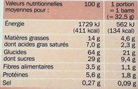 Barres céréales moelleuses fruits rouges x 6 - Informations nutritionnelles