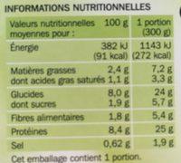 Poulet basquaise + pommes de terre - Nutrition facts