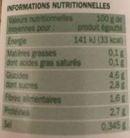Pousses de soja - Informations nutritionnelles - fr