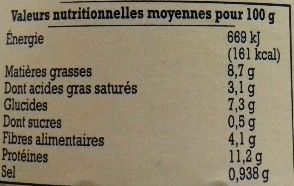 Cassoulet de Castelnaudary - Nutrition facts