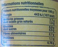 Riste d'aubergine à la Provençale - Nutrition facts - fr