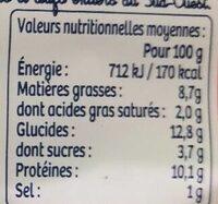 Croques saumon - Voedingswaarden - fr