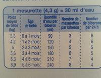 L'allaitement maternel - Voedingswaarden - fr