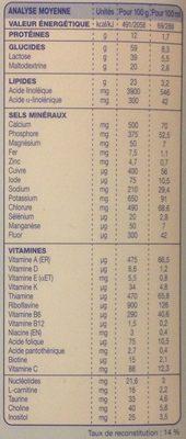 Lait 2ème âge - Nutrition facts - fr