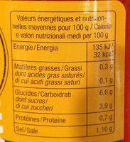 Poivrons Rouges Grillés - Informations nutritionnelles - fr