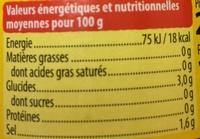 Piments Jalapeños - Informations nutritionnelles
