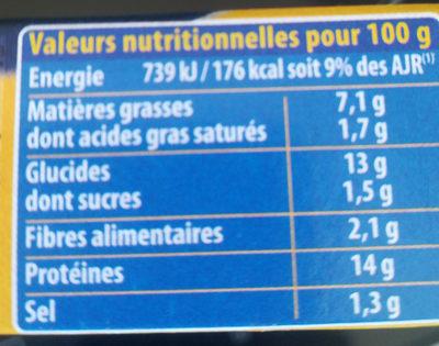 Cordon bleu de Dinde - Voedingswaarden