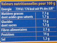 Cordon bleu dinde - Nutrition facts