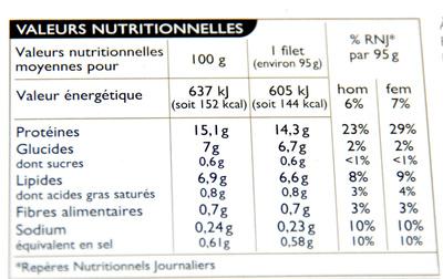 Filet de merlu blanc du cap façon meunière - Nutrition facts