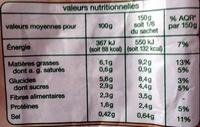 Méridionale - Informations nutritionnelles