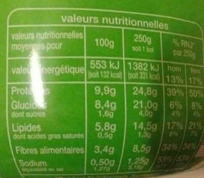 Salade campagnarde au thon - Informations nutritionnelles
