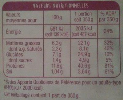 Petit salé aux lentilles - Informations nutritionnelles - fr