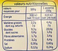 Hachis Parmentier - Nutrition facts