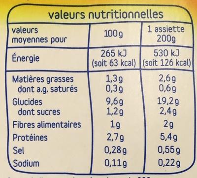 Cassolette de petits légumes, riz et cabillaud - Nutrition facts