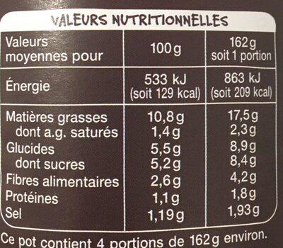 Riste d'aubergines (4 portions) - Informations nutritionnelles - fr