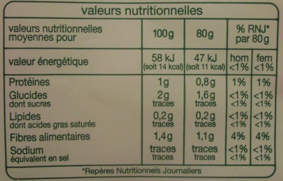 Laitue iceberg (3/4 portions) - Informations nutritionnelles - fr