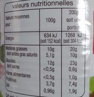 Quenelles de veau sauce financière - Nutrition facts - fr