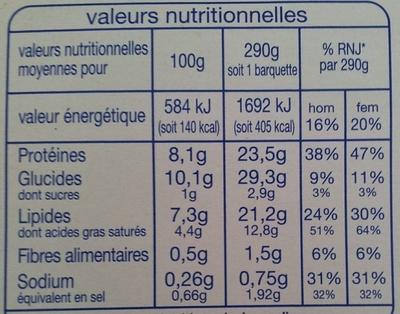Saumon grillé et purée de pommes de terre aux épinards - Valori nutrizionali - fr