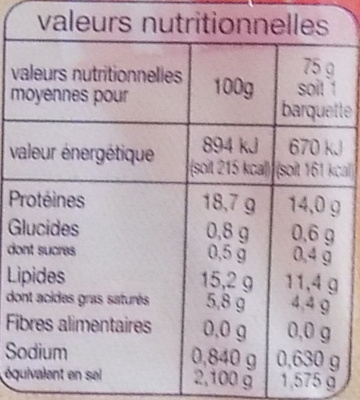Lardons Fumés (-25 % de sel) - Nutrition facts