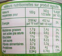 Maïs doux - Informations nutritionnelles