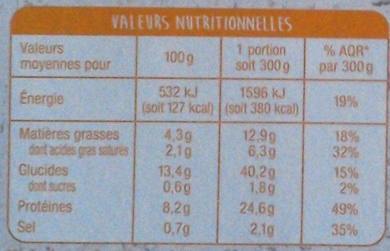 Penne au poulet et aux champignons - Informations nutritionnelles - fr
