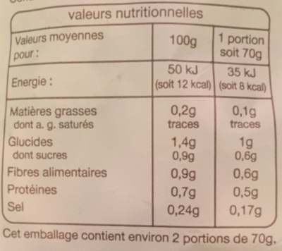 Iceberg (2/3 portions) - Informations nutritionnelles