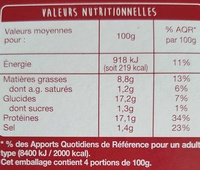 Aiguillettes de Poulet - Voedingswaarden