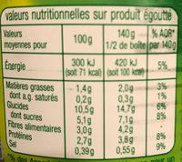 Mais Doux Sans sucres ajoutés - Informations nutritionnelles