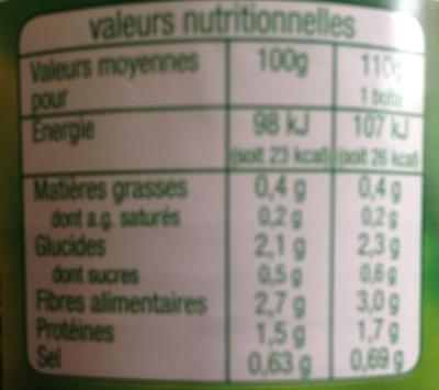Haricots verts coupés - Voedigswaarden
