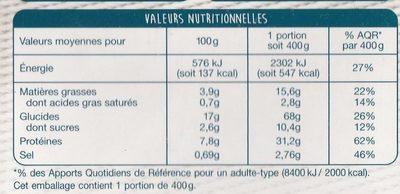 Dinde à l'Italienne, Penne au Persil - Informations nutritionnelles