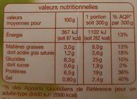 Porc à la dijonnaise aux deux moutardes - Informations nutritionnelles - fr