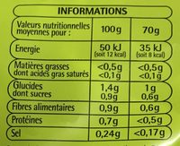 Laitue Iceberg - Informations nutritionnelles - fr