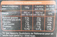 Pâtes et salade saumon - Informations nutritionnelles - fr